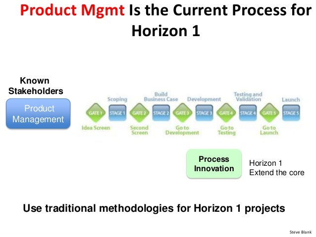 Process Innovation Product Mgmt Is the Current Process for Horizon 1 Horizon 1 Extend the core Product Management Known St...