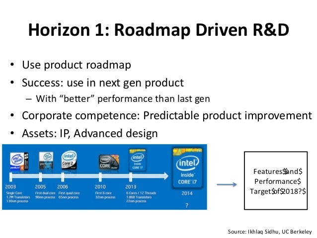 "Horizon 1: Roadmap Driven R&D • Use product roadmap • Success: use in next gen product – With ""better"" performance than la..."