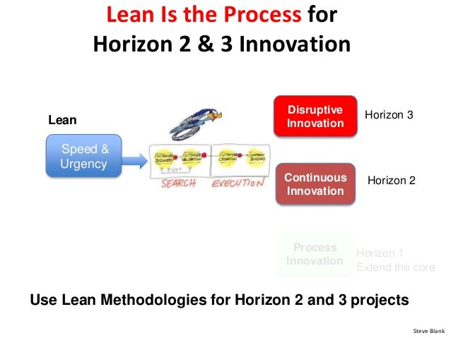 Process Innovation Disruptive Innovation Continuous Innovation Lean Is the Process for Horizon 2 & 3 Innovation Horizon 1 ...