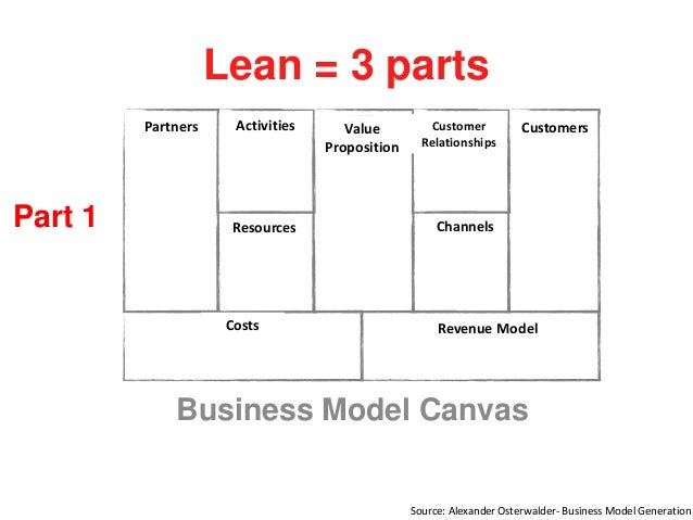 Lean = 3 parts Business Model Canvas Part 1 Customers Channels Customer Relationships Revenue Model Value Proposition Acti...