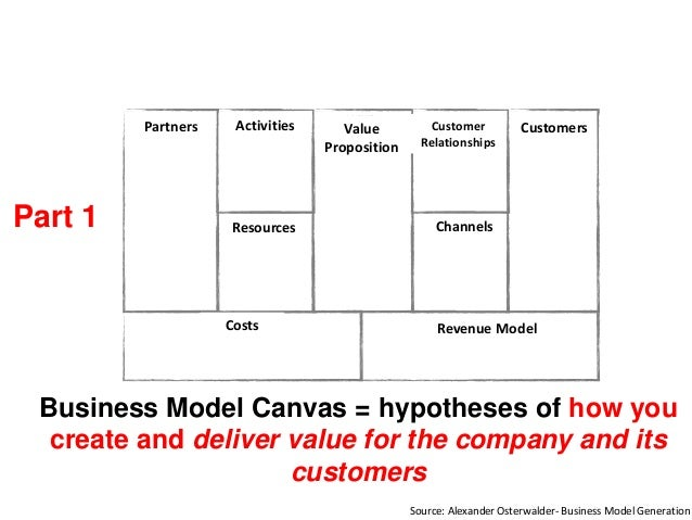 Business Model Canvas = hypotheses of how you create and deliver value for the company and its customers Part 1 Customers ...