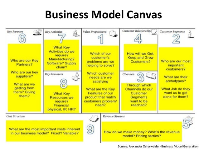 Business Model Canvas Source Alexander