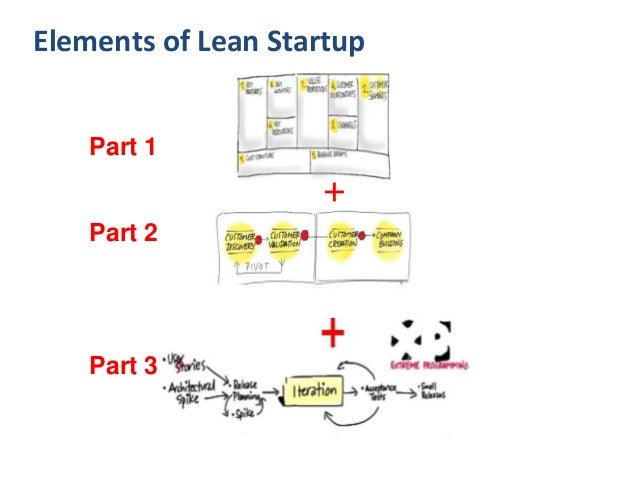 Part 1 Agile Engineering + Part 2 Part 3 Elements of Lean Startup