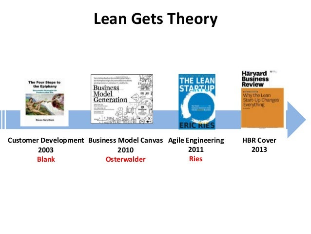 Lean Gets Theory Customer Development 2003 Blank Agile Engineering 2011 Ries Business Model Canvas 2010 Osterwalder HBR Co...