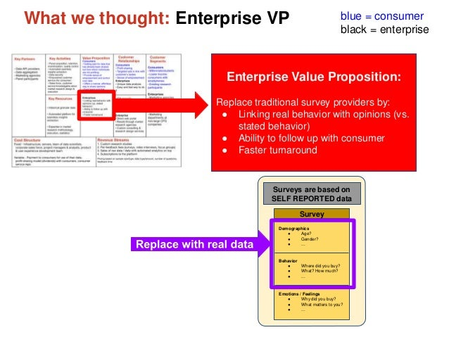 What we thought: Enterprise VP blue = consumer black = enterprise Enterprise Value Proposition: Replace traditional survey...
