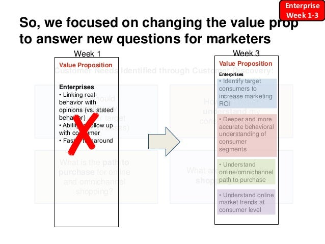 So, we focused on changing the value prop to answer new questions for marketers How should I identify my consumer target (...