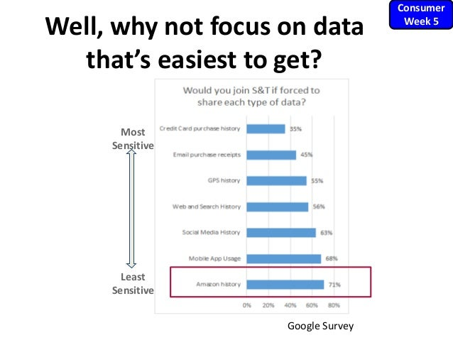 Well, why not focus on data that's easiest to get? Most Sensitive Least Sensitive Google Survey Consumer Week 5