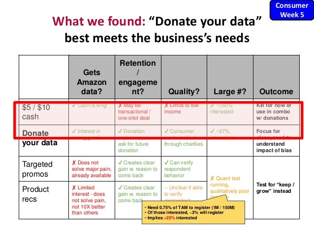 "What we found: ""Donate your data"" best meets the business's needs Gets Amazon data? Retention / engageme nt? Quality? Larg..."