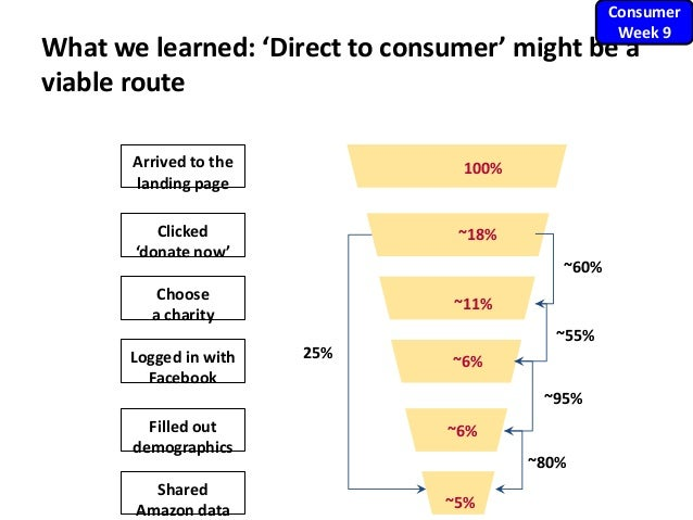 What we learned: 'Direct to consumer' might be a viable route Arrived to the landing page Clicked 'donate now' Logged in w...