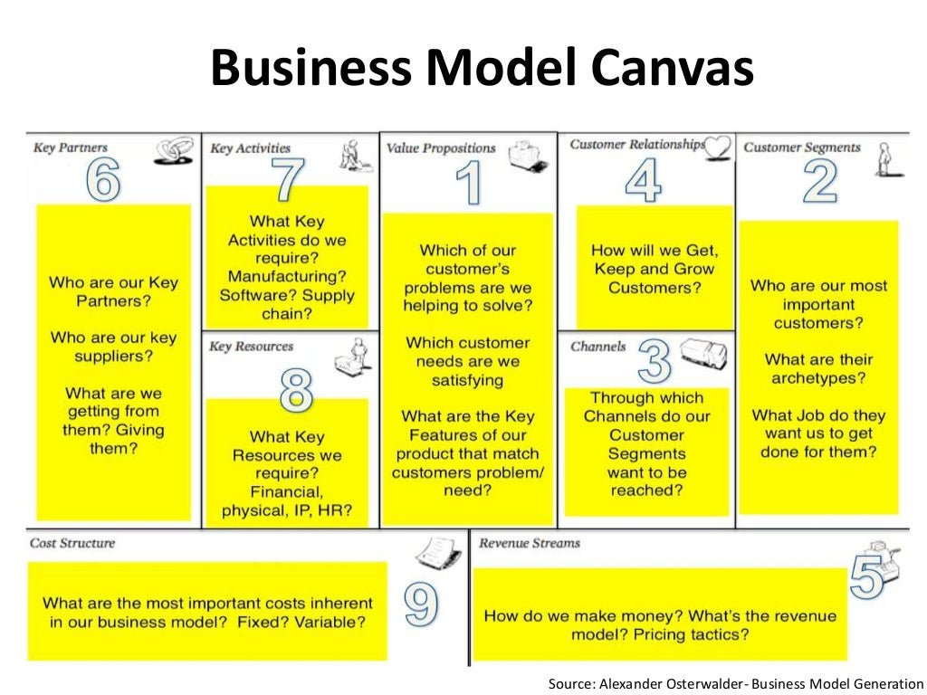 Business Model Canvas Analysis - PayPal Essay