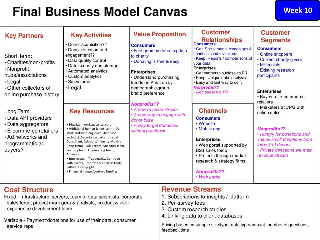 Cost Structure Fixed - Infrastructure,  Cost Structure In Business Model