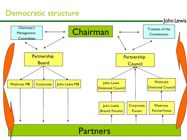 organisational structure of john lewis Types of structure john lewis p3 describe how two businesses are organised an organisational structure is a system used to define a hierarchy within.
