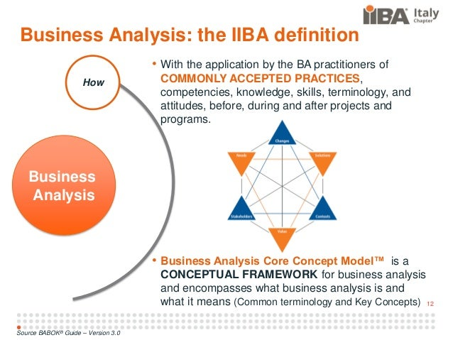 Innovation Business Analysis Strategy For Success Iiba Italy Chapter