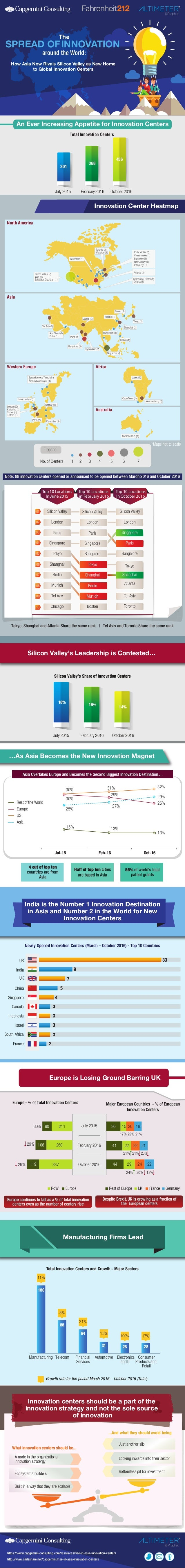The SPREAD OFINNOVATION An Ever Increasing Appetite for Innovation Centers Note: 88 innovation centers opened or announced...