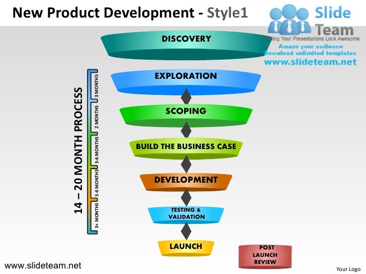 Innovation decision making new product development npd new for Innovative product development companies