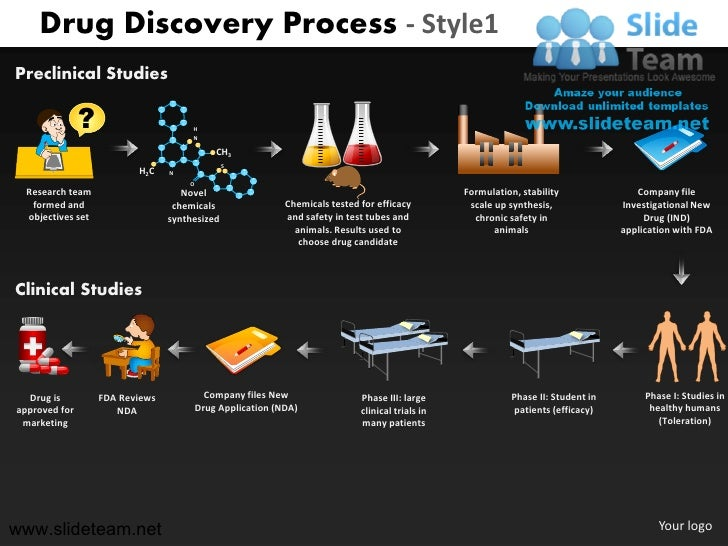 Drug Discovery Process - Style1Preclinical Studies               ?                      H                                 ...