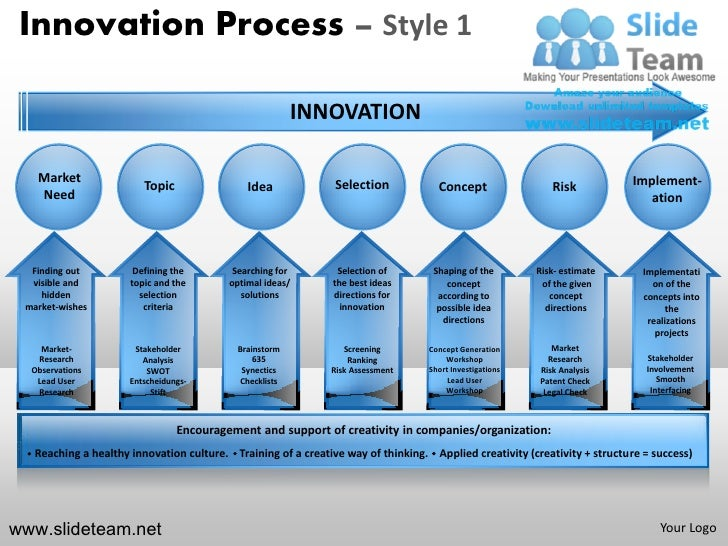the product innovation process It deals with the issues of gloabalization concerning the process of innovations,  namely product innovation, process innovation,.