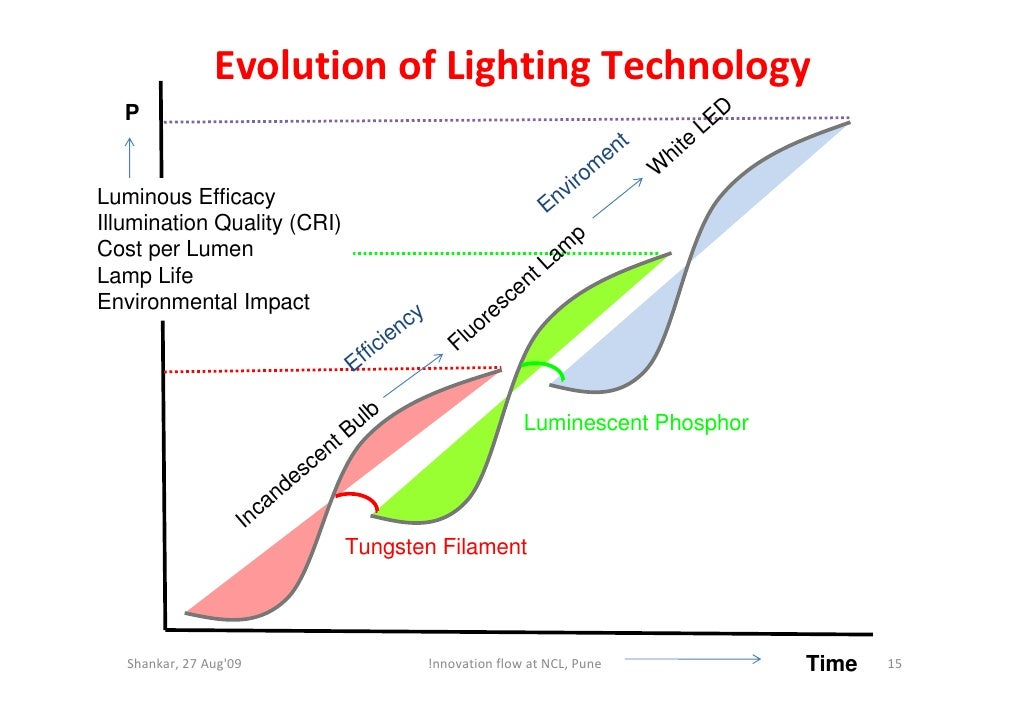 Evolution of Lighting Technology   P                                                                                      ...