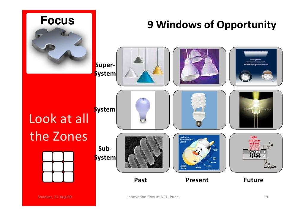 Innovation flow shankar triz Innovation windows