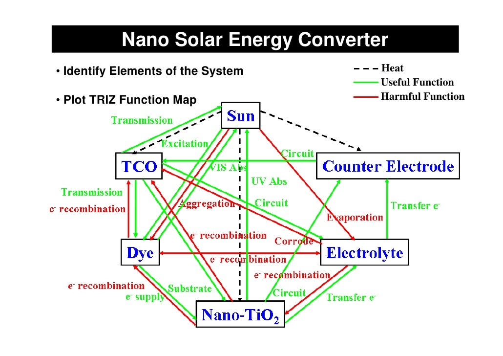 Nano Solar Energy Converter • Identify Elements of the System    Heat                                      Useful Function...