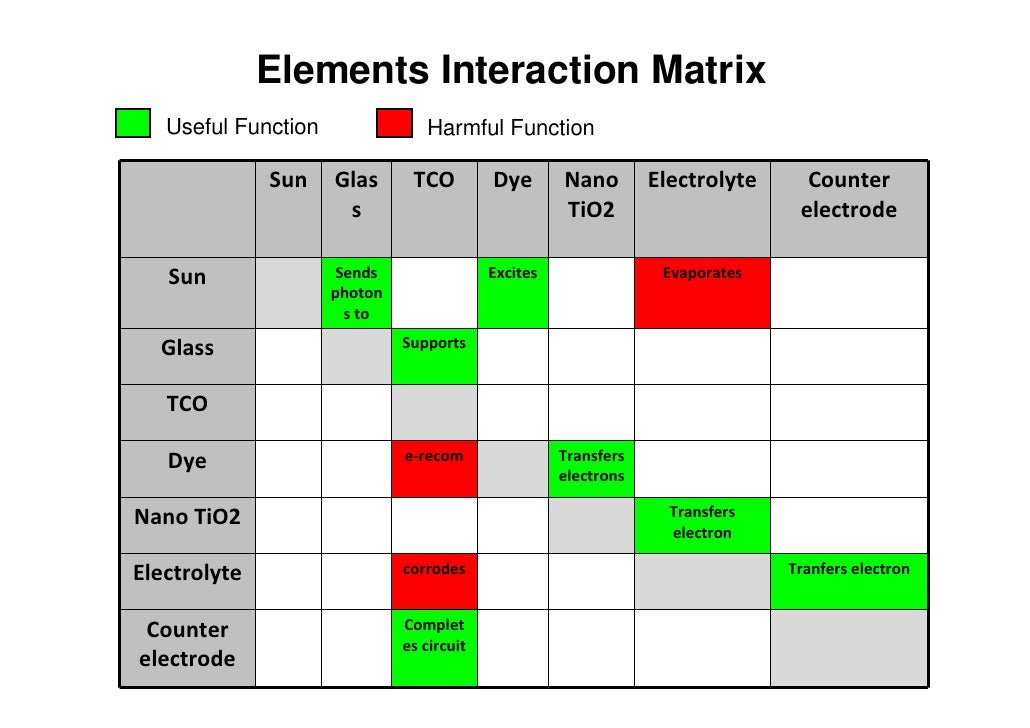 Elements Interaction Matrix    Useful Function               Harmful Function                Sun    Glas      TCO         ...