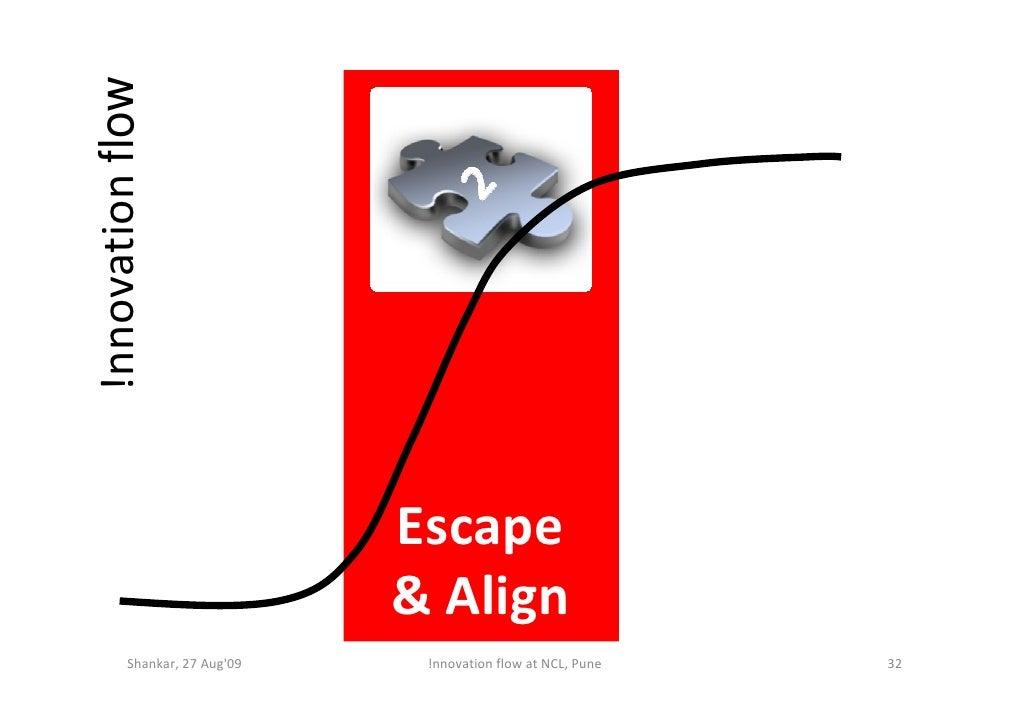 !nnovation flow                                   Escape                               & Align          Shankar, 27 Aug'09...