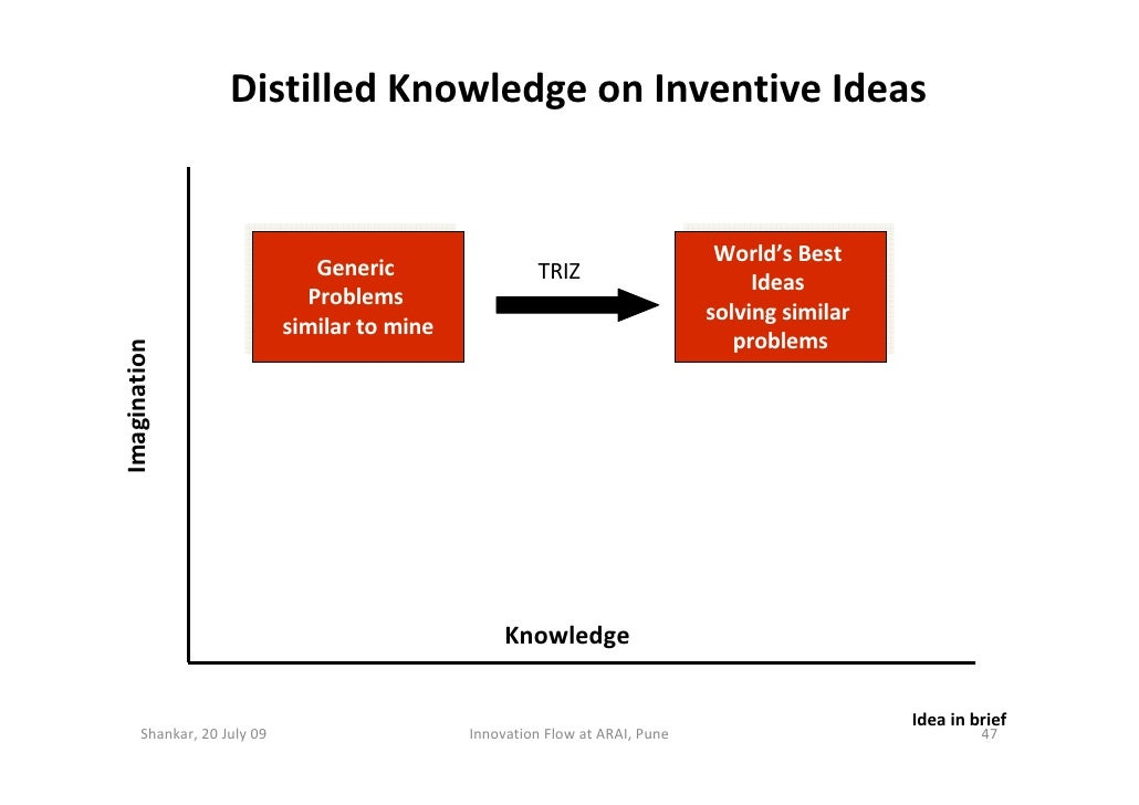 Distilled Knowledge on Inventive Ideas                                                                                    ...