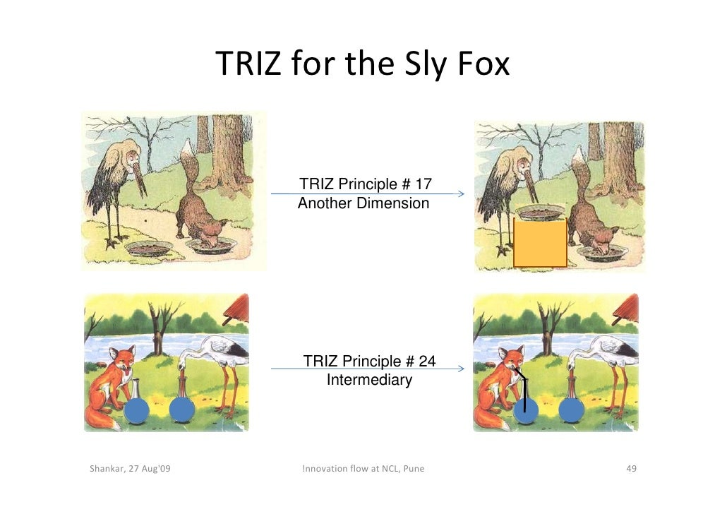 TRIZ for the Sly Fox                             TRIZ Principle # 17                           Another Dimension          ...
