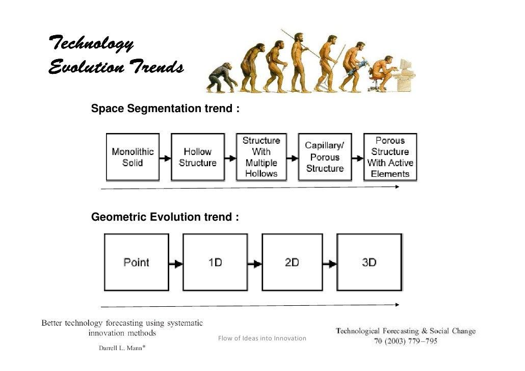 Technology Evolution Trends          Space Segmentation trend :              Geometric Evolution trend :      Shankar, Jul...