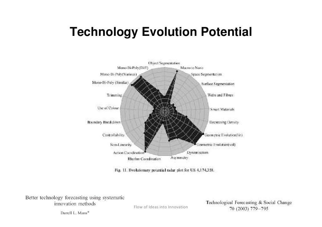 Technology Evolution Potential     Shankar, July 2009       Flow of Ideas into Innovation