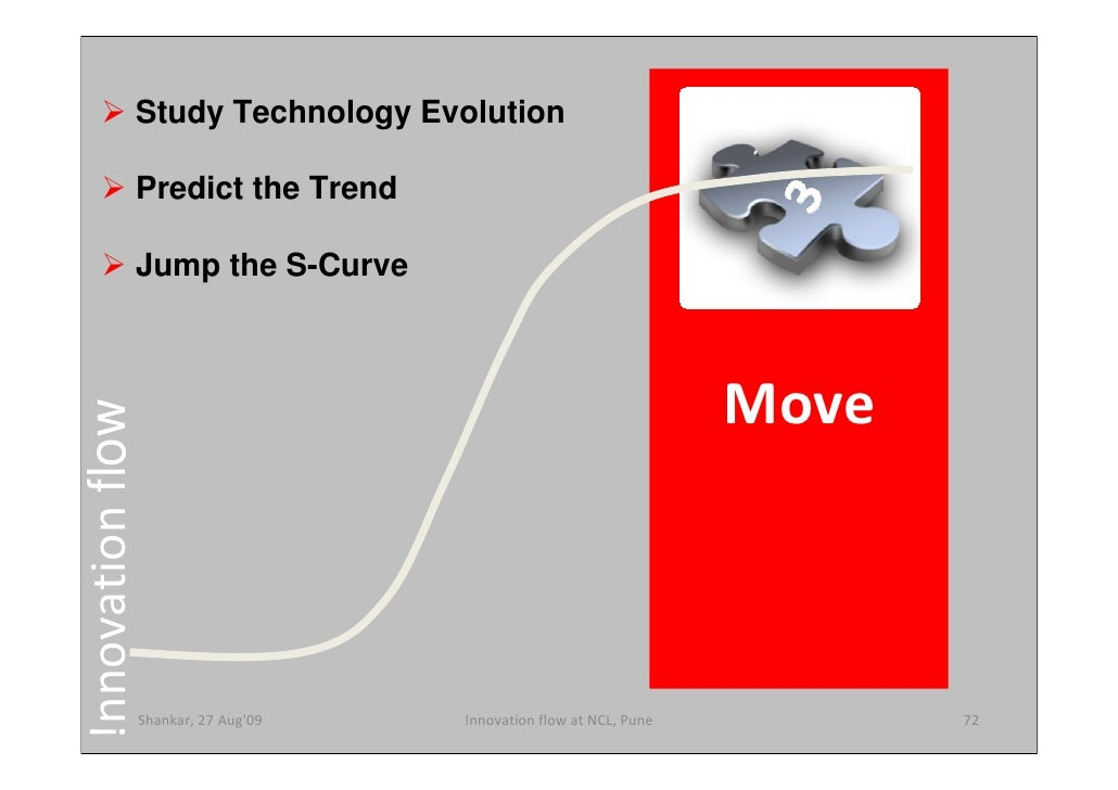 Study Technology Evolution                Predict the Trend                Jump the S-Curve                               ...