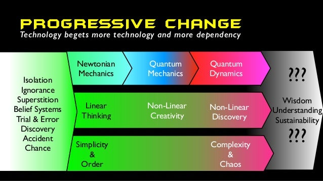 ??? Wisdom Understanding Sustainability ??? PROGRESSIVE CHANGE Simplicity & Order Complexity & Chaos Quantum Mechanics Qua...
