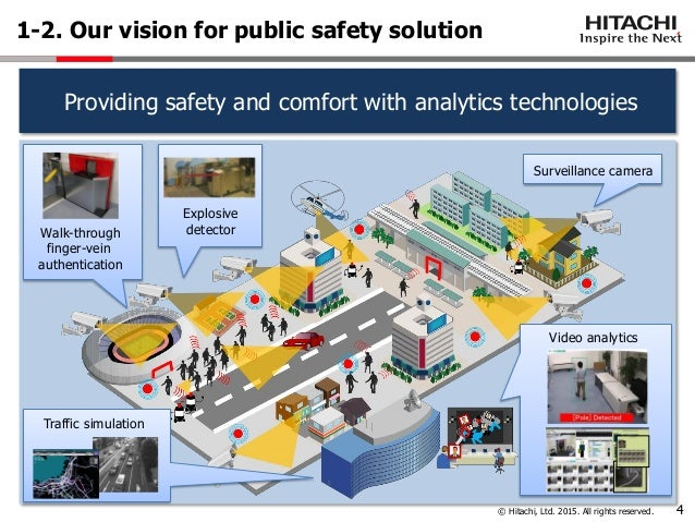 Video Analytics For Public Safety Solutions Hitachi
