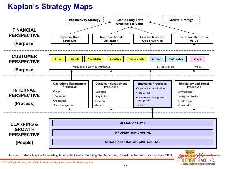 Kaplan's Strategy Maps Create Long Term Shareholder Value Enhance Customer Value Expand Revenue Opportunities Increase Ass...