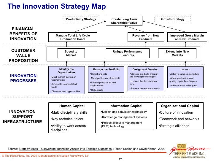 The Innovation Strategy Map Create Long Term Shareholder Value Improved Gross Margin on New Products Revenue from New Prod...
