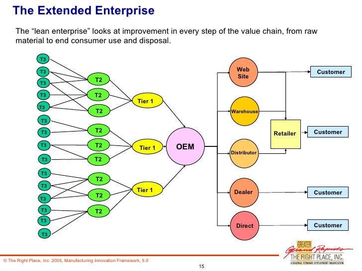 The Extended Enterprise Tier 1 Tier 1 Tier 1 T2 T2 T2 T2 T2 T2 T2 T2 T2 T3 T3 T3 T3 T3 T3 T3 T3 T3 T3 T3 T3 T3 T3 T3 OEM C...