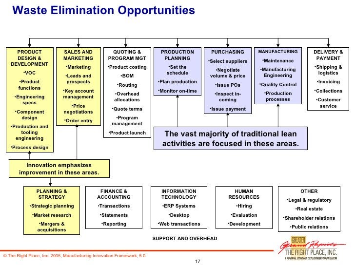 Waste Elimination Opportunities <ul><li>PRODUCT DESIGN & DEVELOPMENT </li></ul><ul><li>VOC </li></ul><ul><li>Product funct...