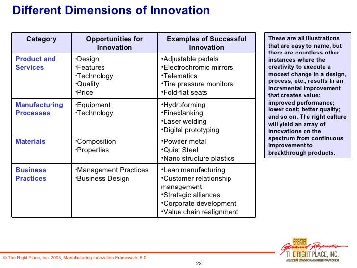 Different Dimensions of Innovation These are all illustrations that are easy to name, but there are countless other instan...