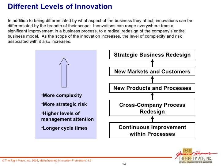 Different Levels of Innovation <ul><li>More complexity </li></ul><ul><li>More strategic risk </li></ul><ul><li>Higher leve...