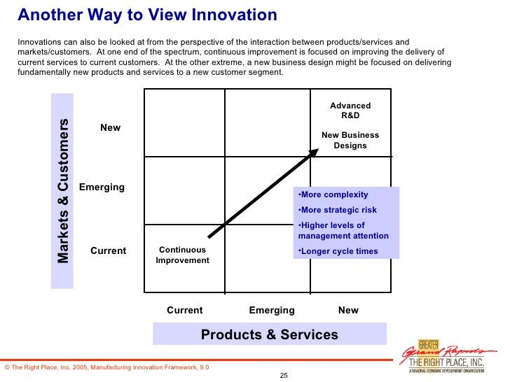 Another Way to View Innovation New Current Current New Markets & Customers Products & Services Emerging Emerging Advanced ...