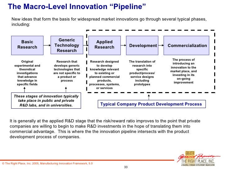 """The Macro-Level Innovation """"Pipeline"""" It is generally at the applied R&D stage that the risk/reward ratio improves to the ..."""