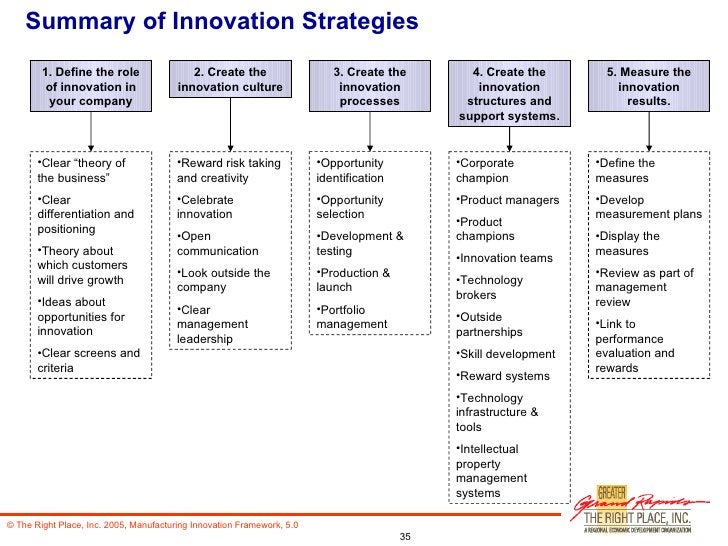 Summary of Innovation Strategies 1. Define the role of innovation in your company 2. Create the innovation culture 3. Crea...