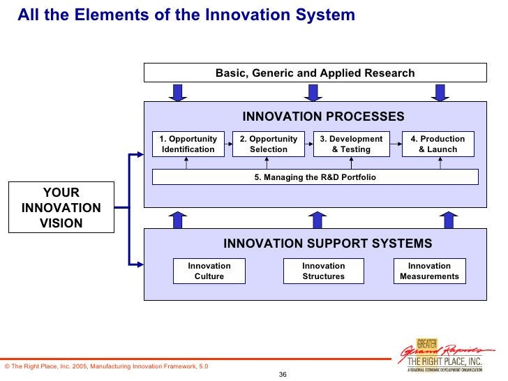 All the Elements of the Innovation System Basic, Generic and Applied Research YOUR INNOVATION VISION INNOVATION PROCESSES ...