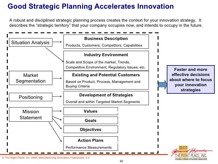 Good Strategic Planning Accelerates Innovation A robust and disciplined strategic planning process creates the context for...