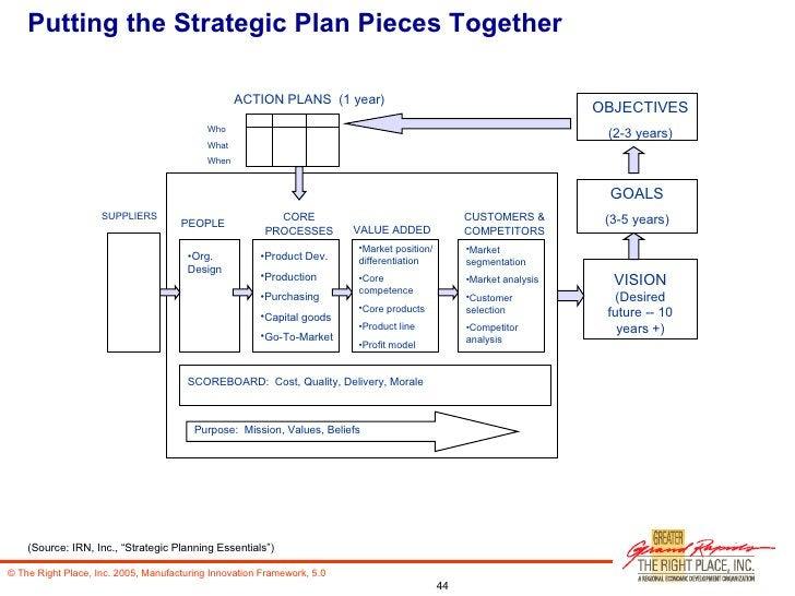 Putting the Strategic Plan Pieces Together <ul><li>Product Dev. </li></ul><ul><li>Production </li></ul><ul><li>Purchasing ...
