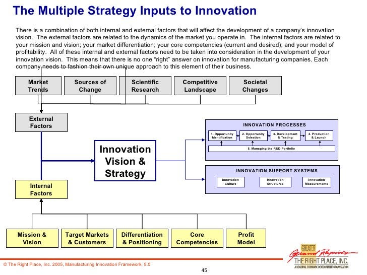 The Multiple Strategy Inputs to Innovation Innovation Vision & Strategy Internal Factors Mission & Vision Differentiation ...