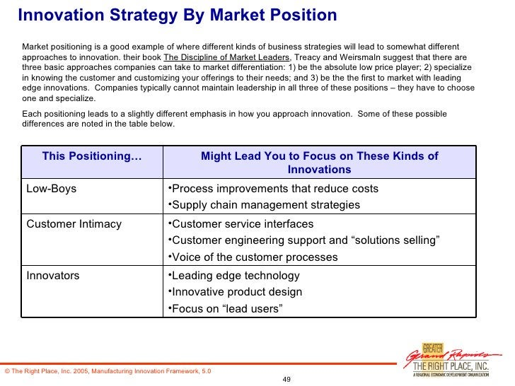 Innovation Strategy By Market Position Market positioning is a good example of where different kinds of business strategie...