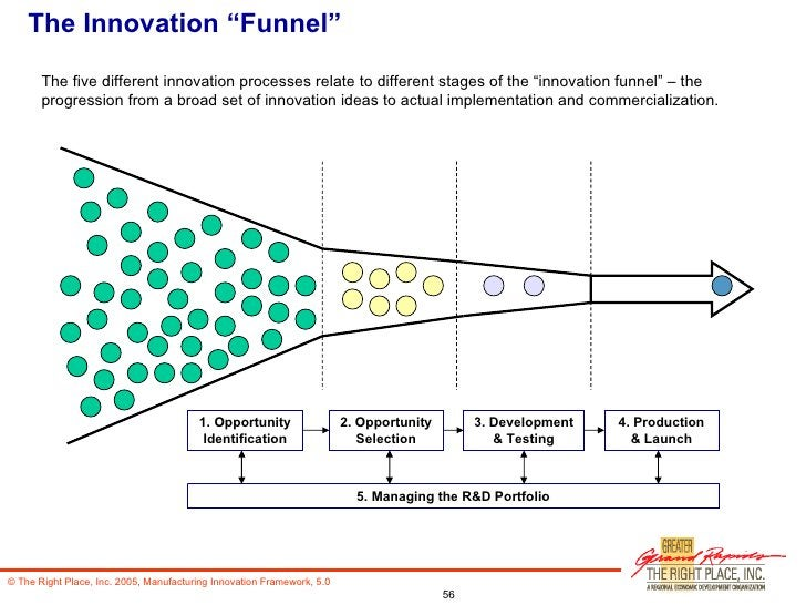 """The Innovation """"Funnel"""" 1. Opportunity Identification 2. Opportunity Selection 3. Development & Testing 4. Production & La..."""