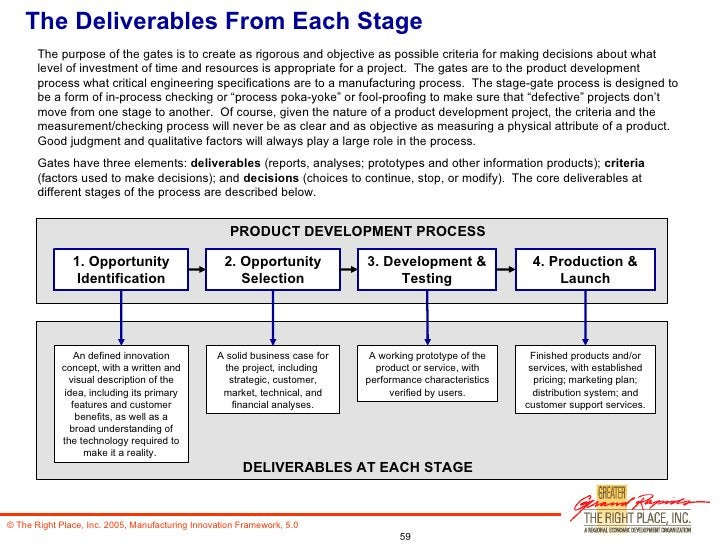 The Deliverables From Each Stage The purpose of the gates is to create as rigorous and objective as possible criteria for ...