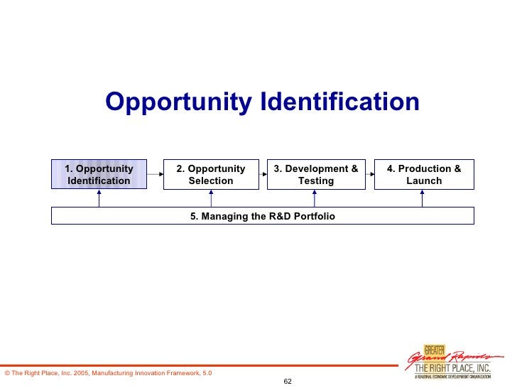 Opportunity Identification 1. Opportunity Identification 2. Opportunity Selection 3. Development & Testing 4. Production &...